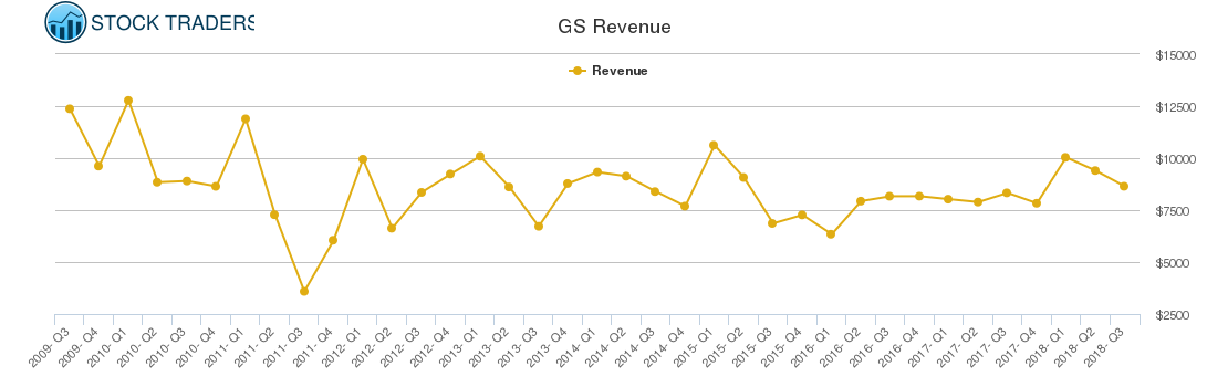 GS Revenue chart