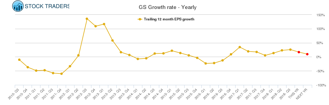 GS Growth rate - Yearly
