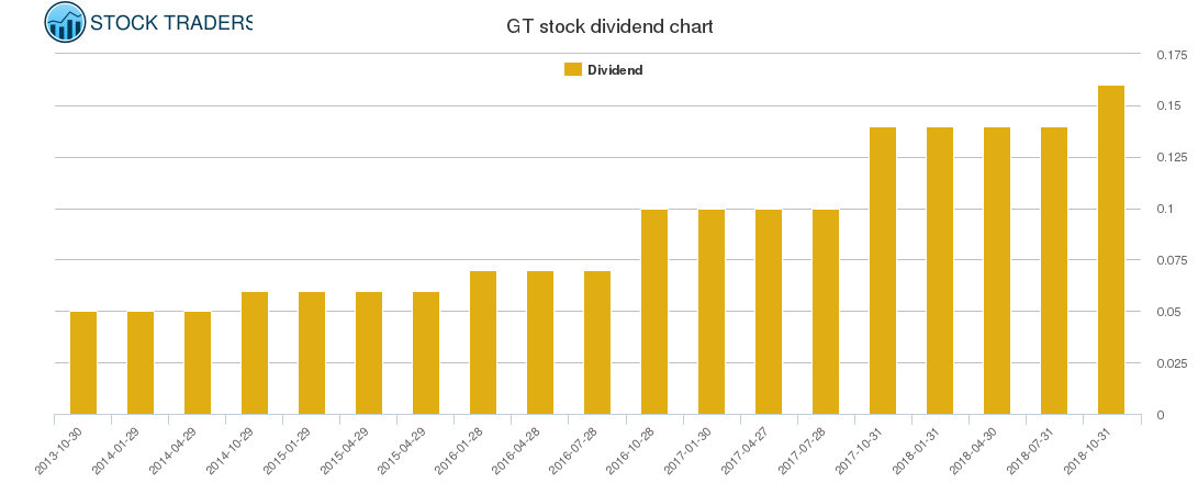 GT Dividend Chart