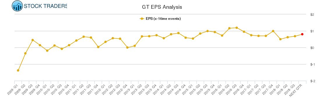 GT EPS Analysis
