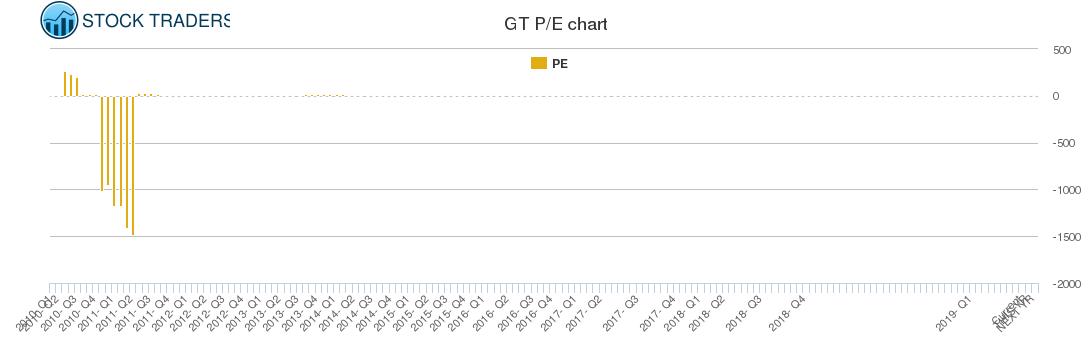 GT PE chart