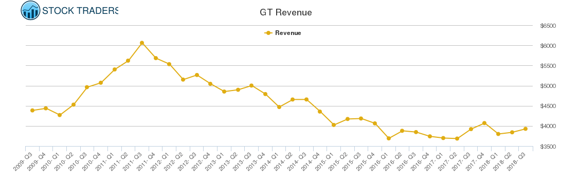 GT Revenue chart