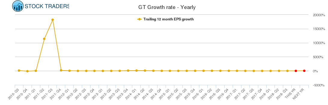 GT Growth rate - Yearly