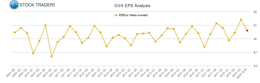 GVA EPS Analysis