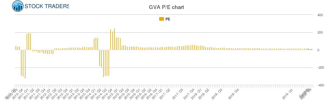 GVA PE chart