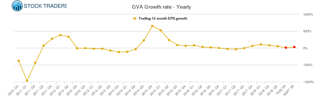 GVA Growth rate - Yearly