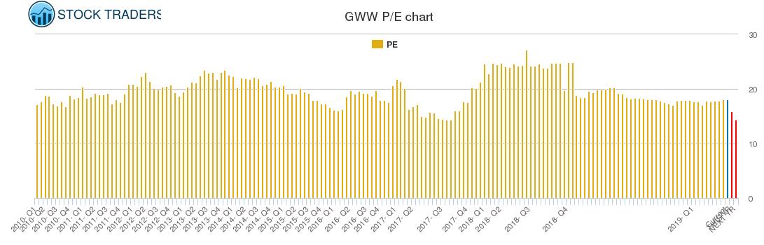 GWW PE chart
