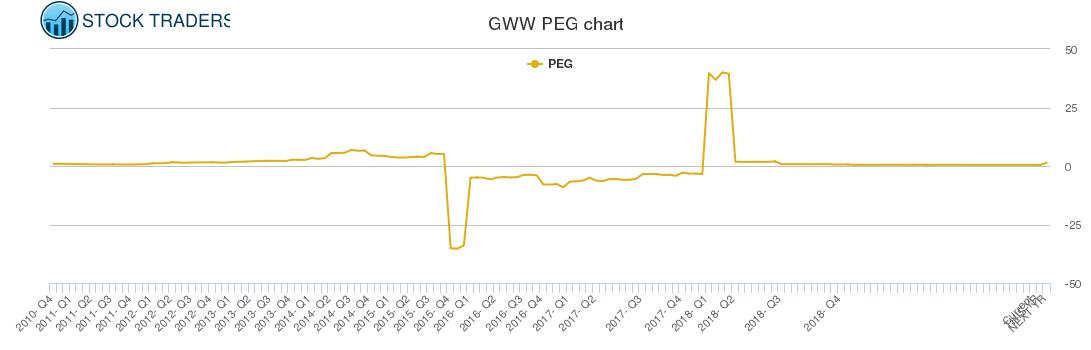 GWW PEG chart