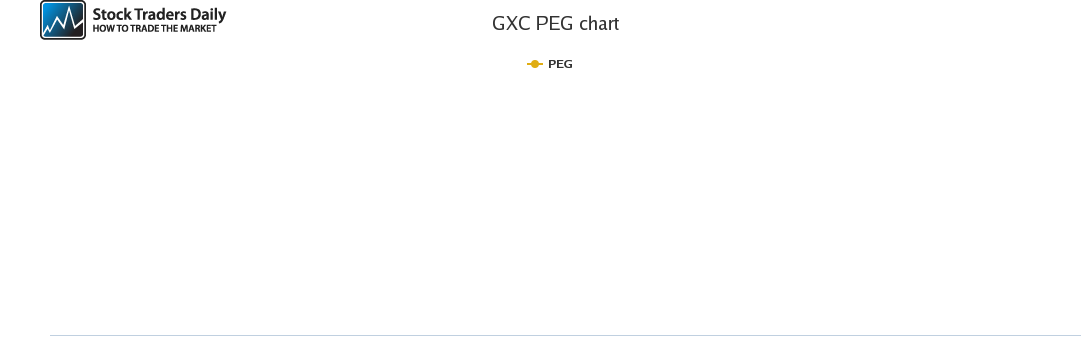 GXC PEG chart