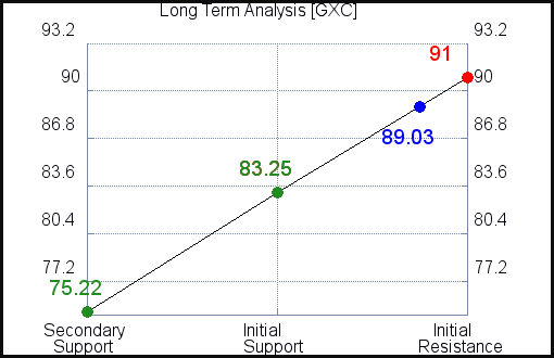 GXC Long Term Analysis
