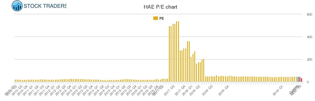 HAE PE chart