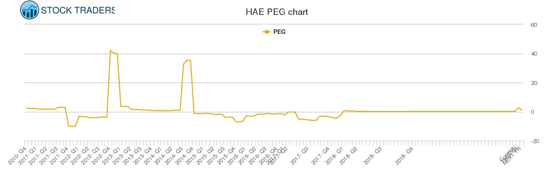 HAE PEG chart