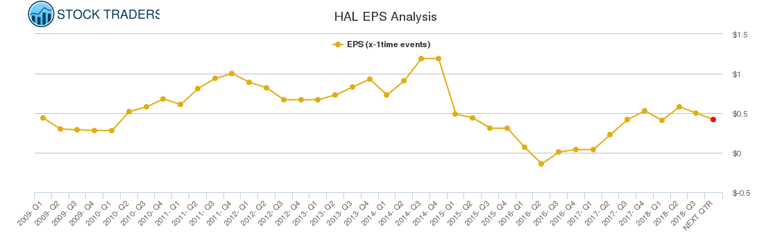 HAL EPS Analysis