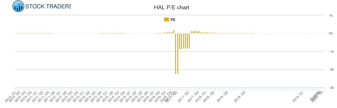 HAL PE chart