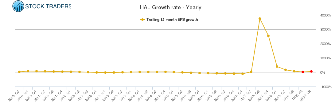 HAL Growth rate - Yearly