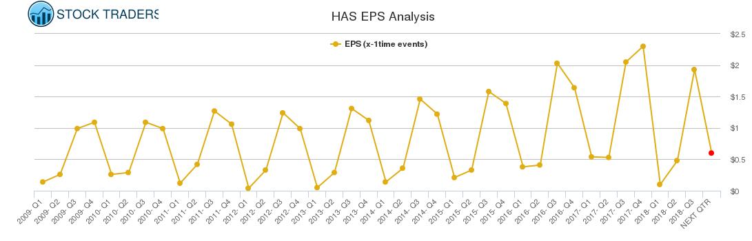 HAS EPS Analysis