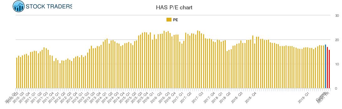 HAS PE chart
