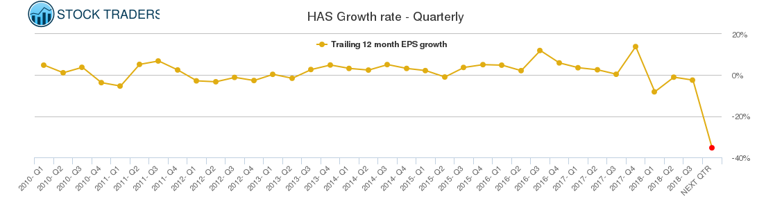 HAS Growth rate - Quarterly