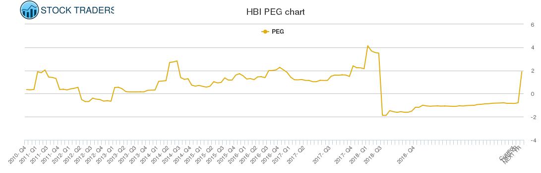 HBI PEG chart