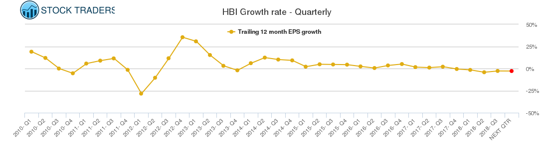 HBI Growth rate - Quarterly