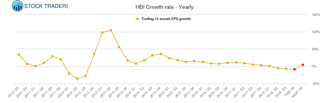 HBI Growth rate - Yearly