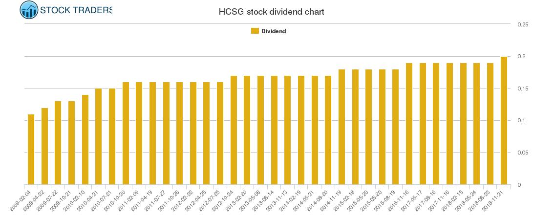 HCSG Dividend Chart
