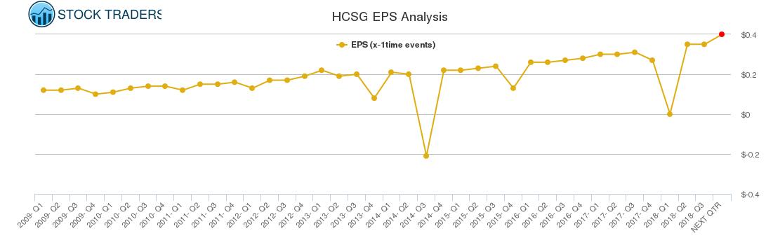 HCSG EPS Analysis