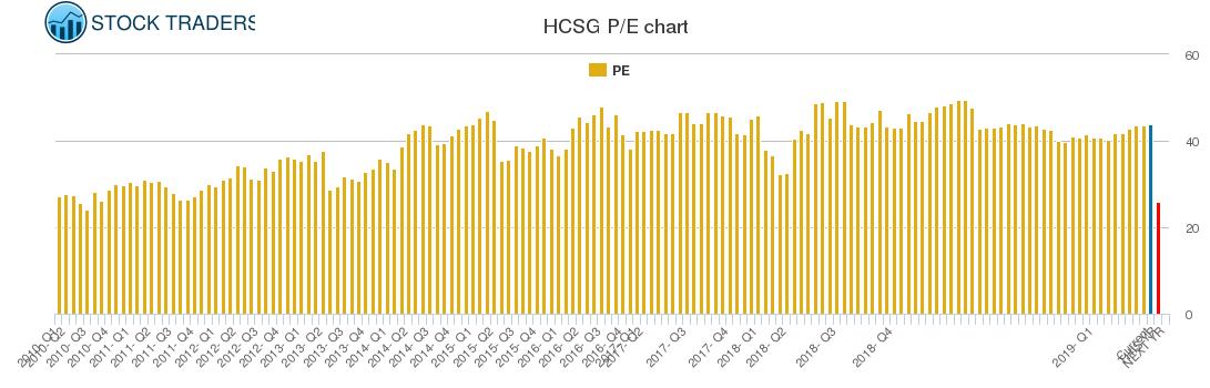 HCSG PE chart