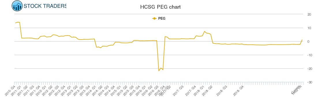 HCSG PEG chart