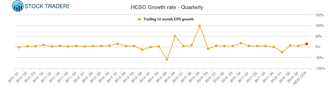 HCSG Growth rate - Quarterly