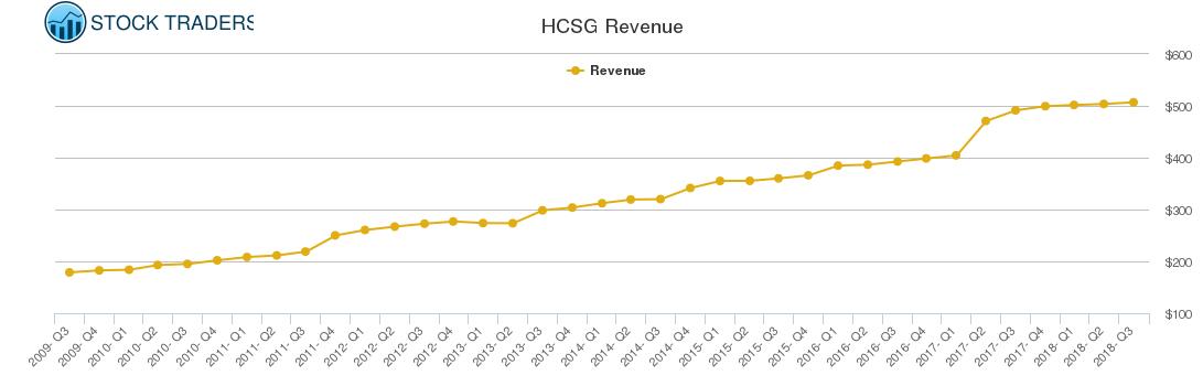 HCSG Revenue chart