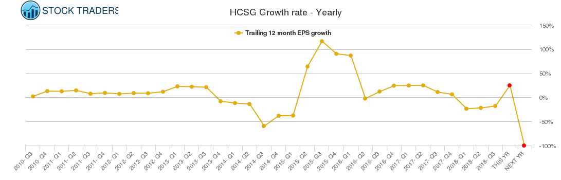 HCSG Growth rate - Yearly