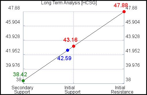 HCSG Long Term Analysis