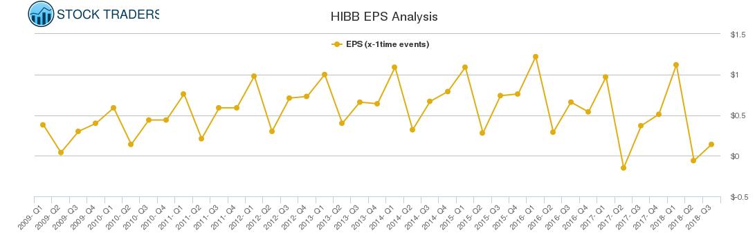 HIBB EPS Analysis