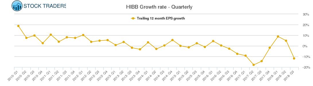 HIBB Growth rate - Quarterly