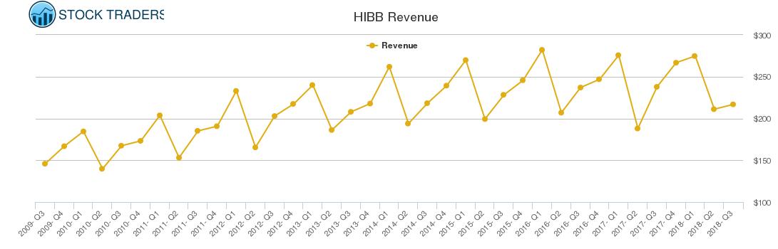 HIBB Revenue chart