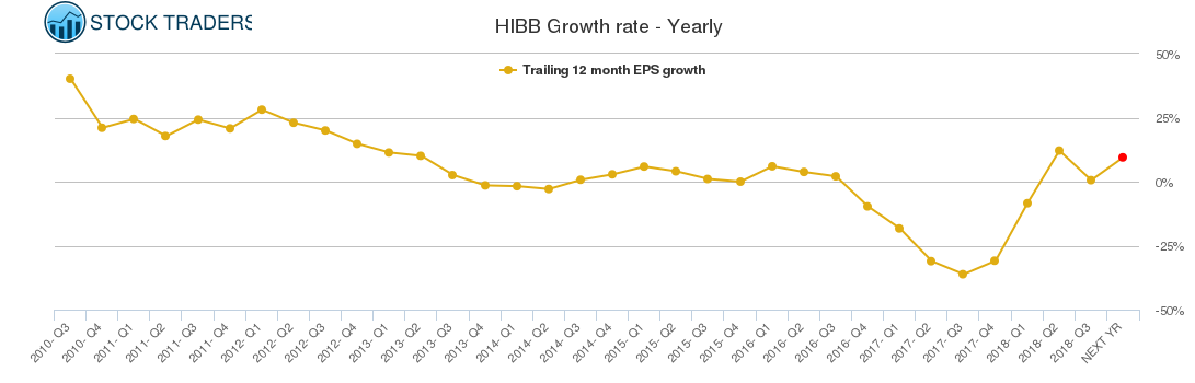 HIBB Growth rate - Yearly