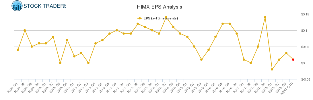 HIMX EPS Analysis