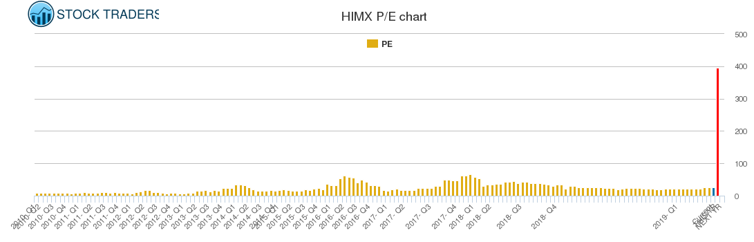 HIMX PE chart