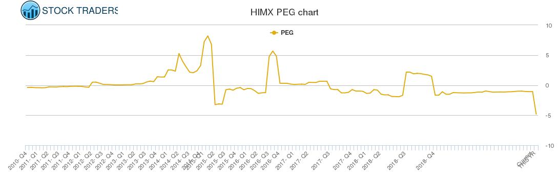 HIMX PEG chart