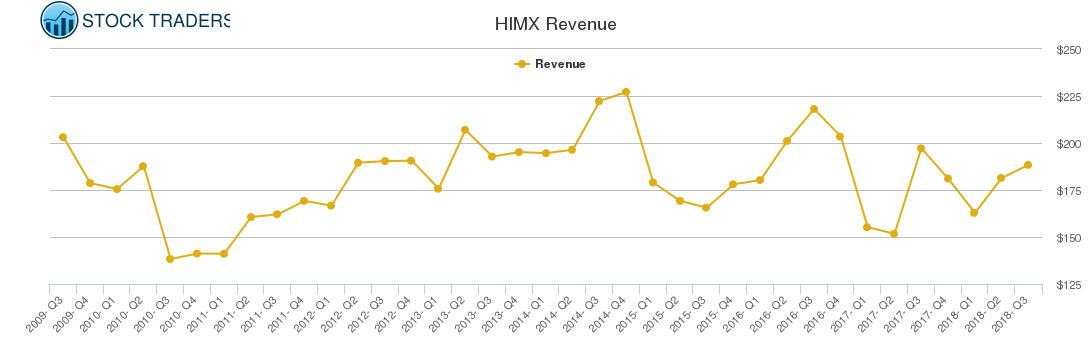 HIMX Revenue chart
