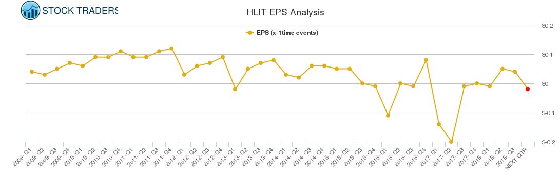 HLIT EPS Analysis