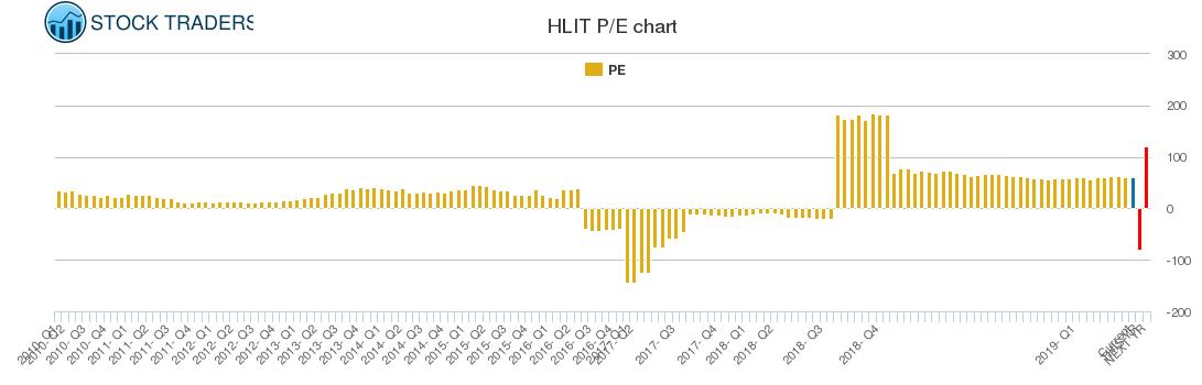 HLIT PE chart