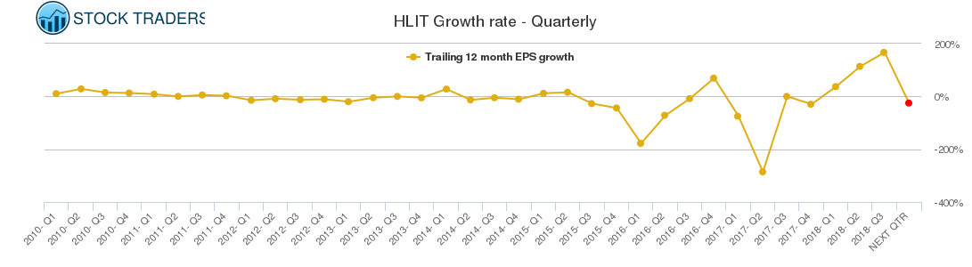 HLIT Growth rate - Quarterly