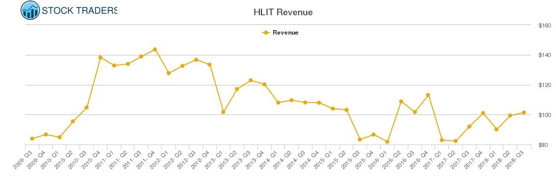 HLIT Revenue chart