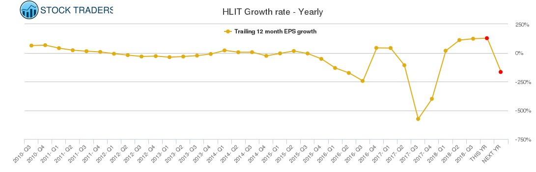 HLIT Growth rate - Yearly