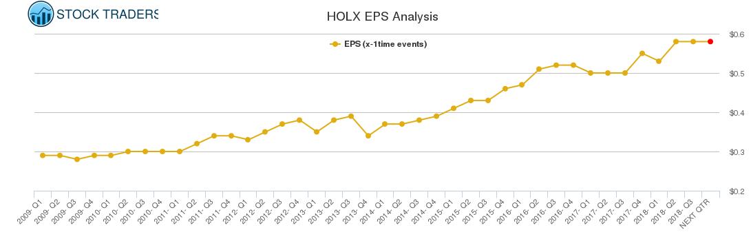 HOLX EPS Analysis