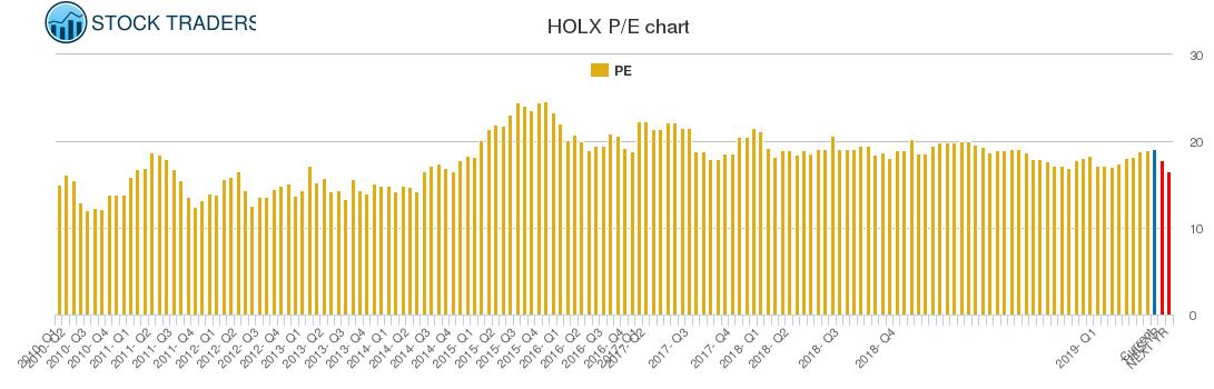 HOLX PE chart