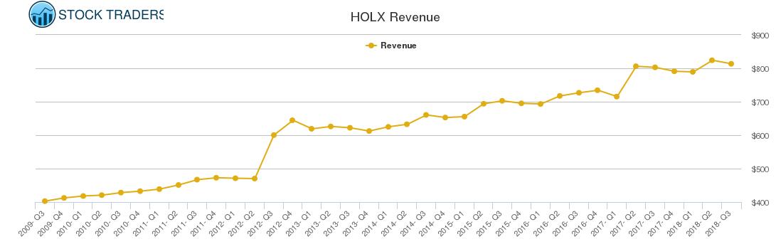 HOLX Revenue chart