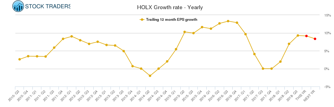 HOLX Growth rate - Yearly
